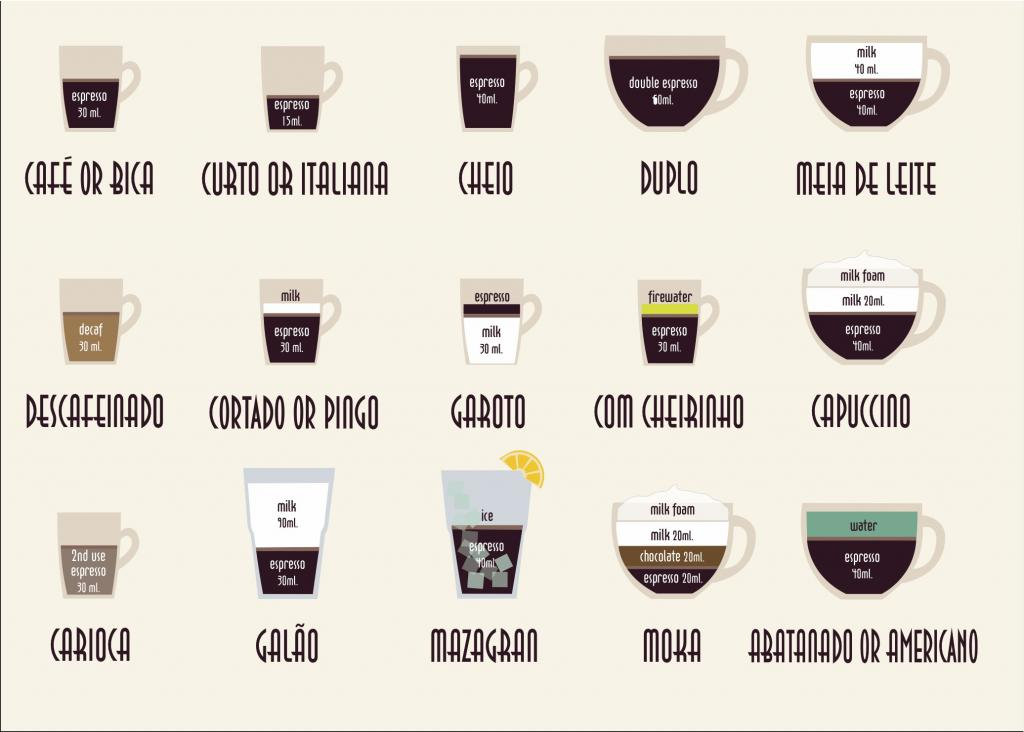 coffee-in-portugal